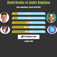 David Brooks vs Andre Anguissa h2h player stats