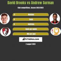 David Brooks vs Andrew Surman h2h player stats