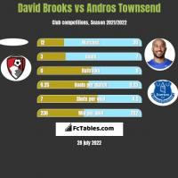 David Brooks vs Andros Townsend h2h player stats