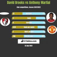 David Brooks vs Anthony Martial h2h player stats