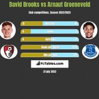 David Brooks vs Arnaut Groeneveld h2h player stats