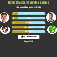 David Brooks vs Ashley Barnes h2h player stats