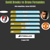 David Brooks vs Bruno Fernandes h2h player stats