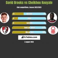 David Brooks vs Cheikhou Kouyate h2h player stats
