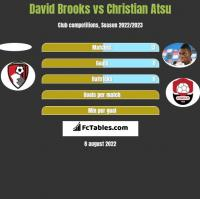 David Brooks vs Christian Atsu h2h player stats