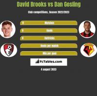 David Brooks vs Dan Gosling h2h player stats