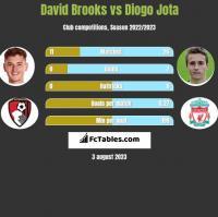 David Brooks vs Diogo Jota h2h player stats