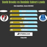 David Brooks vs Dominic Calvert-Lewin h2h player stats