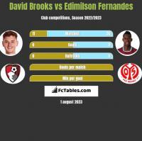 David Brooks vs Edimilson Fernandes h2h player stats