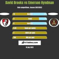 David Brooks vs Emerson Hyndman h2h player stats