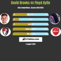 David Brooks vs Floyd Ayite h2h player stats