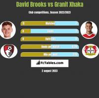 David Brooks vs Granit Xhaka h2h player stats