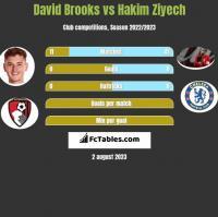 David Brooks vs Hakim Ziyech h2h player stats