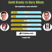 David Brooks vs Harry Wilson h2h player stats
