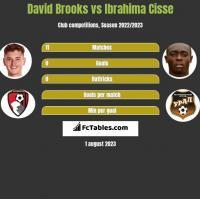 David Brooks vs Ibrahima Cisse h2h player stats