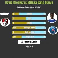 David Brooks vs Idrissa Gana Gueye h2h player stats
