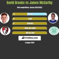 David Brooks vs James McCarthy h2h player stats