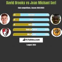 David Brooks vs Jean Michael Seri h2h player stats