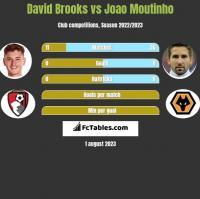 David Brooks vs Joao Moutinho h2h player stats