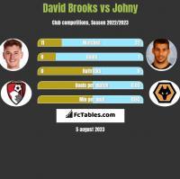 David Brooks vs Johny h2h player stats