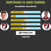 David Brooks vs Junior Stanislas h2h player stats