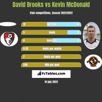 David Brooks vs Kevin McDonald h2h player stats