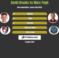 David Brooks vs Marc Pugh h2h player stats