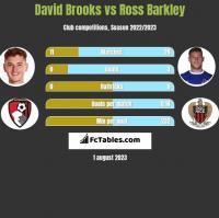 David Brooks vs Ross Barkley h2h player stats