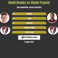 David Brooks vs Simon Francis h2h player stats