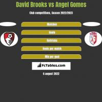 David Brooks vs Angel Gomes h2h player stats