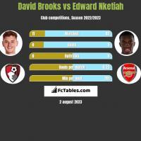 David Brooks vs Edward Nketiah h2h player stats