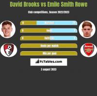 David Brooks vs Emile Smith Rowe h2h player stats
