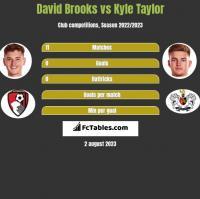David Brooks vs Kyle Taylor h2h player stats