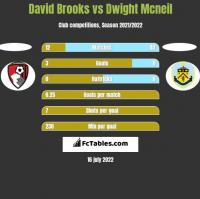 David Brooks vs Dwight Mcneil h2h player stats