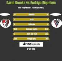 David Brooks vs Rodrigo Riquelme h2h player stats