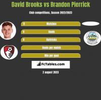 David Brooks vs Brandon Pierrick h2h player stats