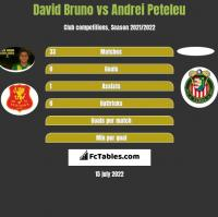 David Bruno vs Andrei Peteleu h2h player stats