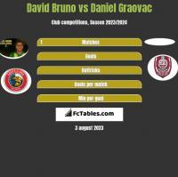 David Bruno vs Daniel Graovac h2h player stats