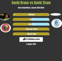 David Bruno vs David Tiram h2h player stats
