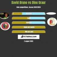 David Bruno vs Dinu Graur h2h player stats