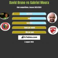 David Bruno vs Gabriel Moura h2h player stats