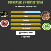 David Bruno vs Gabriel Tamas h2h player stats