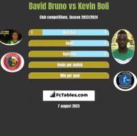 David Bruno vs Kevin Boli h2h player stats