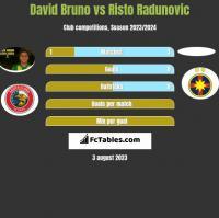 David Bruno vs Risto Radunovic h2h player stats