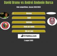 David Bruno vs Andrei Andonie Burca h2h player stats
