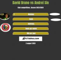David Bruno vs Andrei Sin h2h player stats