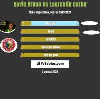David Bruno vs Laurentiu Corbu h2h player stats
