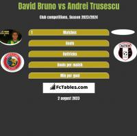 David Bruno vs Andrei Trusescu h2h player stats