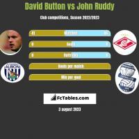 David Button vs John Ruddy h2h player stats