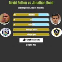 David Button vs Jonathan Bond h2h player stats